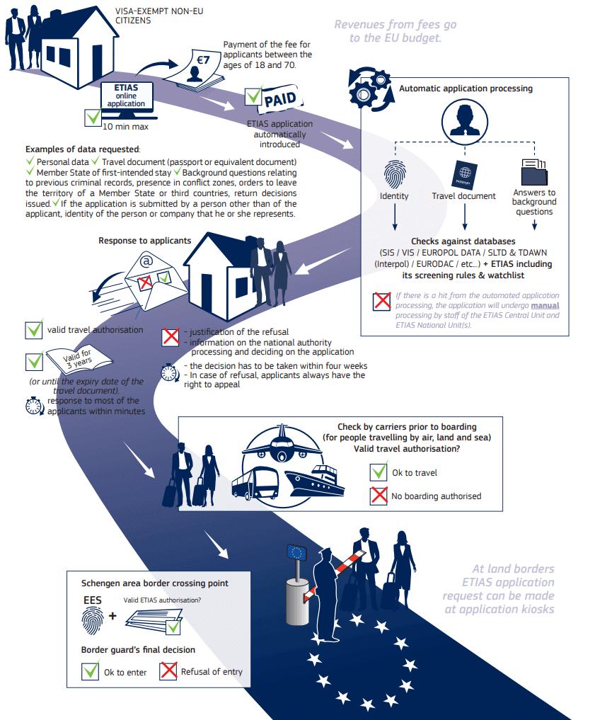 understanding the 2021 schengen visa requirements for americans etias couples coordinates